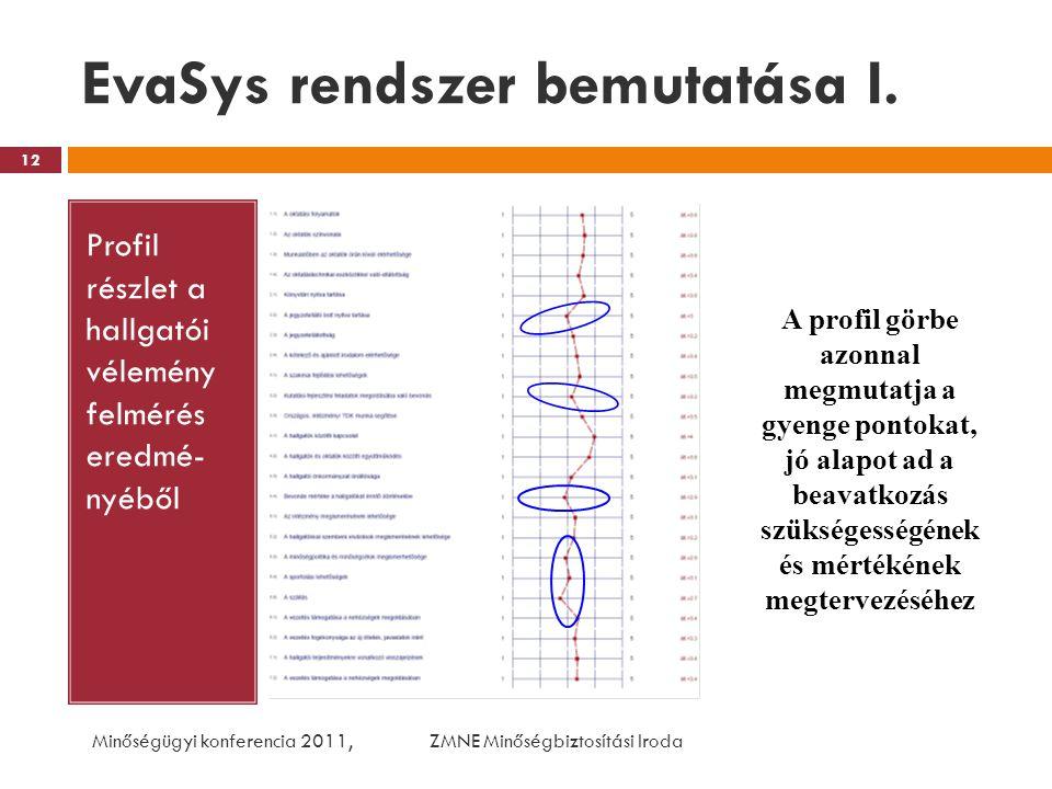 EvaSys rendszer bemutatása I. Profil részlet a hallgatói vélemény felmérés eredmé- nyéből Minőségügyi konferencia 2011, ZMNE Minőségbiztosítási Iroda