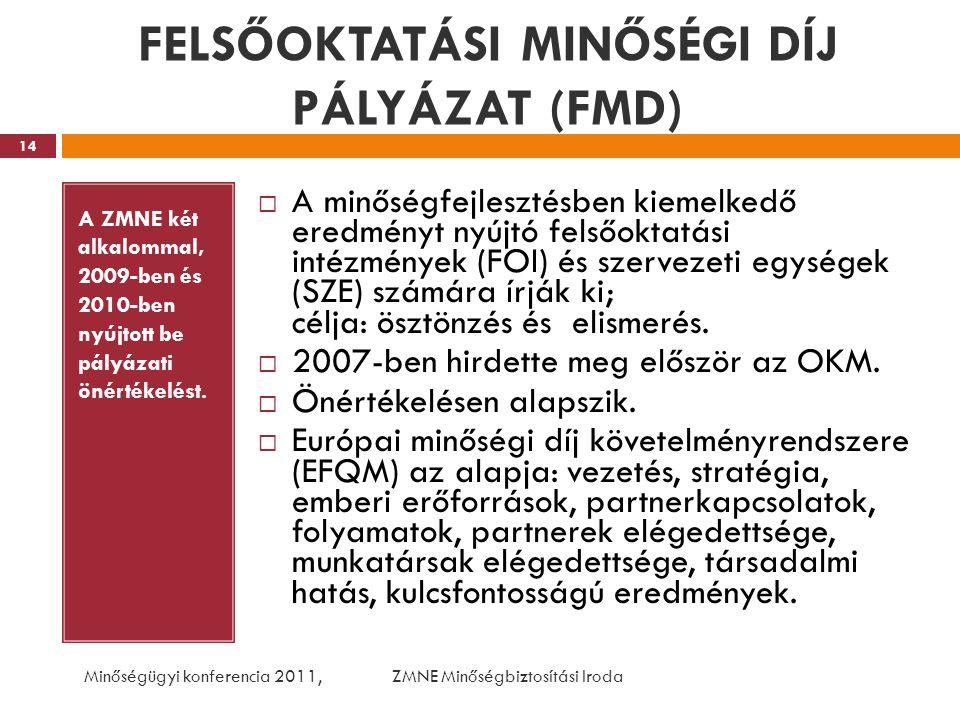 FELSŐOKTATÁSI MINŐSÉGI DÍJ PÁLYÁZAT (FMD) A ZMNE két alkalommal, 2009-ben és 2010-ben nyújtott be pályázati önértékelést.  A minőségfejlesztésben kie