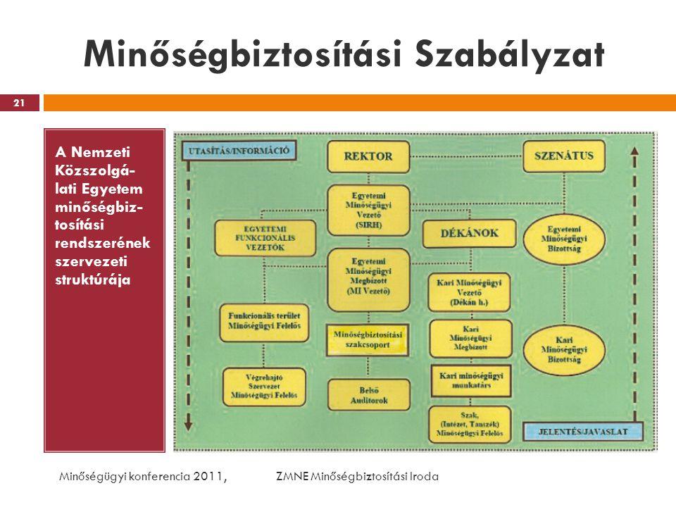Minőségbiztosítási Szabályzat A Nemzeti Közszolgá- lati Egyetem minőségbiz- tosítási rendszerének szervezeti struktúrája Minőségügyi konferencia 2011,