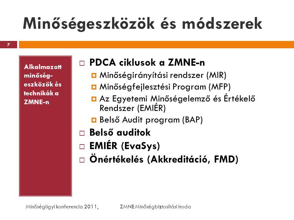 PDCA ciklusok a ZMNE-n … avagy a minőség folyamatos fejlesztése Minőségügyi konferencia 2011, ZMNE Minőségbiztosítási Iroda 8 P1: Minőségirányítási rendszer tervezése P2: MFP 2006 P2-2: MFP 2009-2010 (PDCA 2.kör) P3: EMIÉR P4: Belső Audit program P1:MIR továbbfejlesztése P2: Új MFP 2009-2010 P2-2: Új MFP 2011 P3: EMIÉR továbbfejlesztése P4:SZMSZ módosítása, Belső audit program 2009 P1: Minőségirányítási kézikönyv bevezetés 2006 P2: MFP cselekvési program végrehajtás P2-2:MFP cselekvési program végrehajtás P3: EMIÉR felmérések bevezetése, végrehajtás P4:Belső auditok végrehajtása P1:MIR működtetése P2: felülvizsgálat P2-2: felülvizsgálat P3: EMIÉR átvizsgálása P4: Belső audit program ellenőrzés P D C A INTÉZMÉNYI MINŐSÉGBIZTOSÍTÁS MŰKÖDÉSE