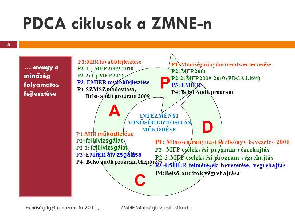 PDCA ciklusok a ZMNE-n … avagy a minőség folyamatos fejlesztése Minőségügyi konferencia 2011, ZMNE Minőségbiztosítási Iroda 8 P1: Minőségirányítási re