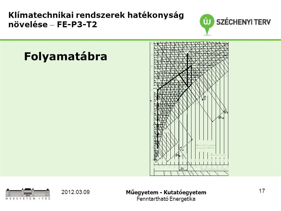 Műegyetem - Kutatóegyetem Fenntartható Energetika 2012.03.09 17 Klímatechnikai rendszerek hatékonyság növelése  FE-P3-T2 Folyamatábra