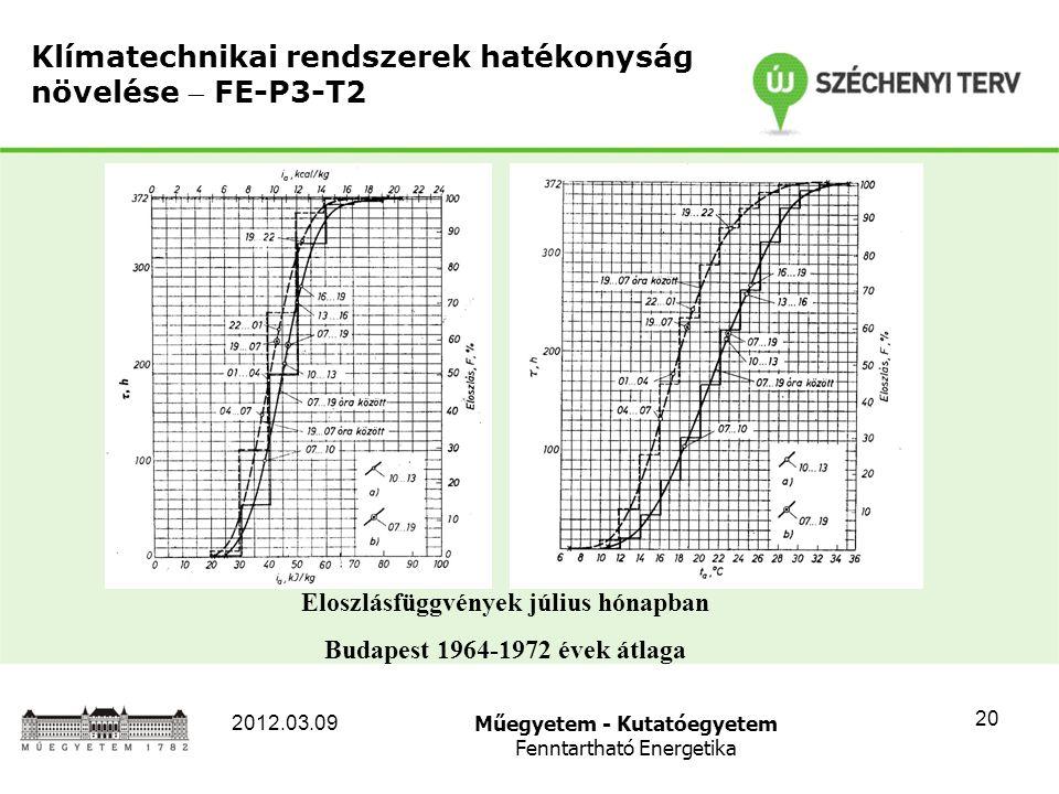Műegyetem - Kutatóegyetem Fenntartható Energetika 2012.03.09 20 Klímatechnikai rendszerek hatékonyság növelése  FE-P3-T2 Eloszlásfüggvények július hónapban Budapest 1964-1972 évek átlaga