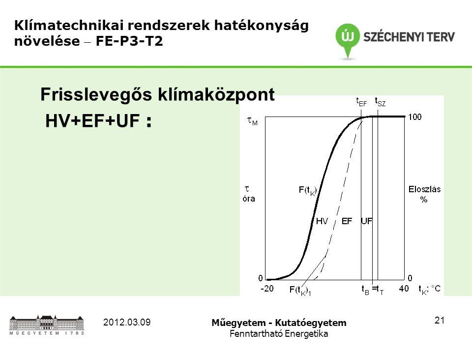 Műegyetem - Kutatóegyetem Fenntartható Energetika 2012.03.09 21 Klímatechnikai rendszerek hatékonyság növelése  FE-P3-T2 Frisslevegős klímaközpont HV+EF+UF :