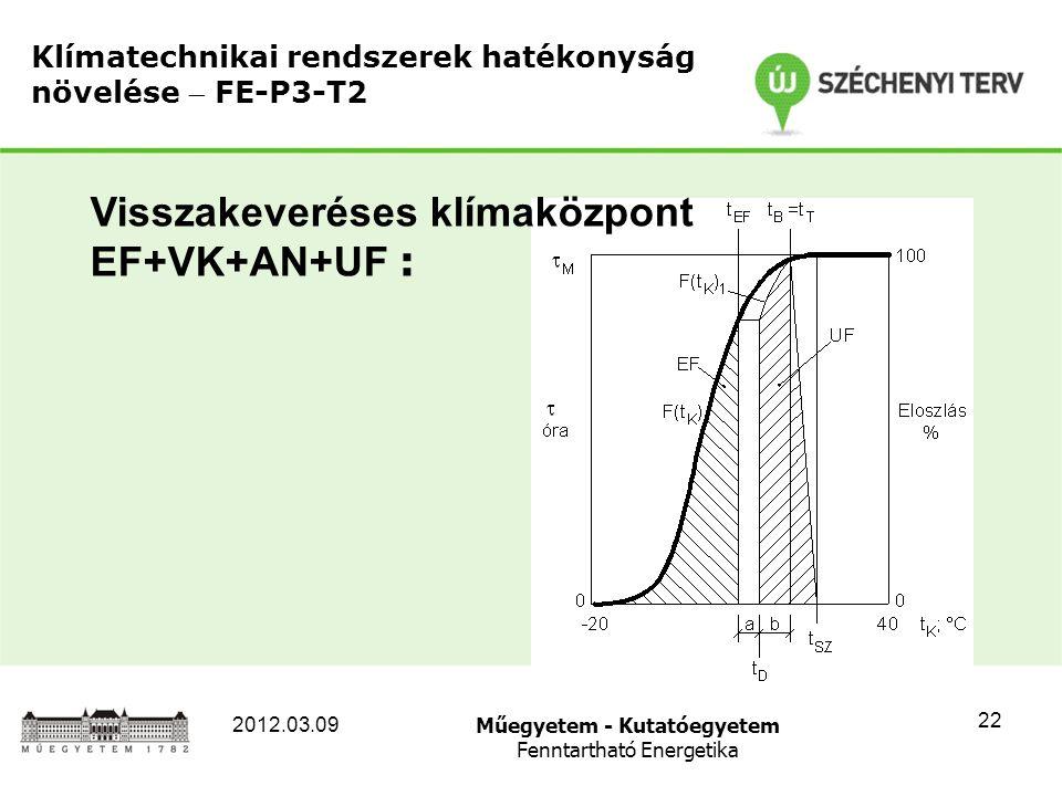 Műegyetem - Kutatóegyetem Fenntartható Energetika 2012.03.09 22 Klímatechnikai rendszerek hatékonyság növelése  FE-P3-T2 Visszakeveréses klímaközpont EF+VK+AN+UF :