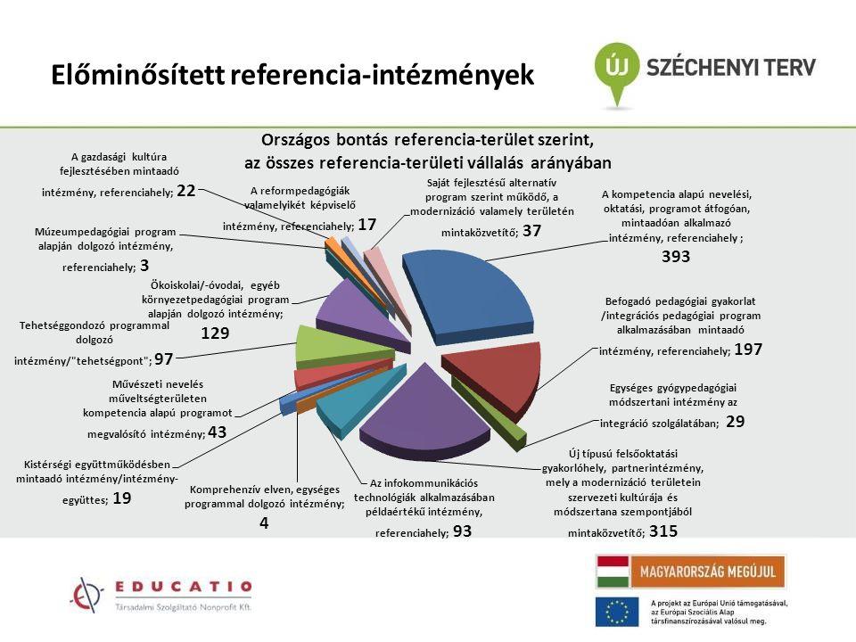 Előminősített referencia-intézmények