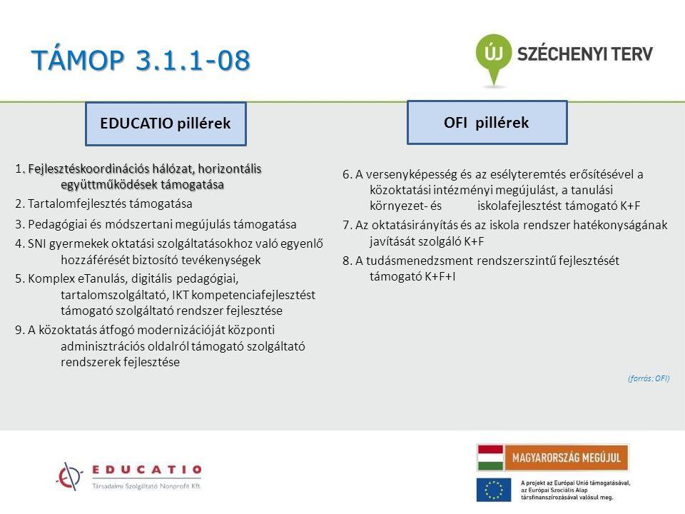 TÁMOP 3.1.1-08. Fejlesztéskoordinációs hálózat, horizontális együttműködések támogatása 1. Fejlesztéskoordinációs hálózat, horizontális együttműködése