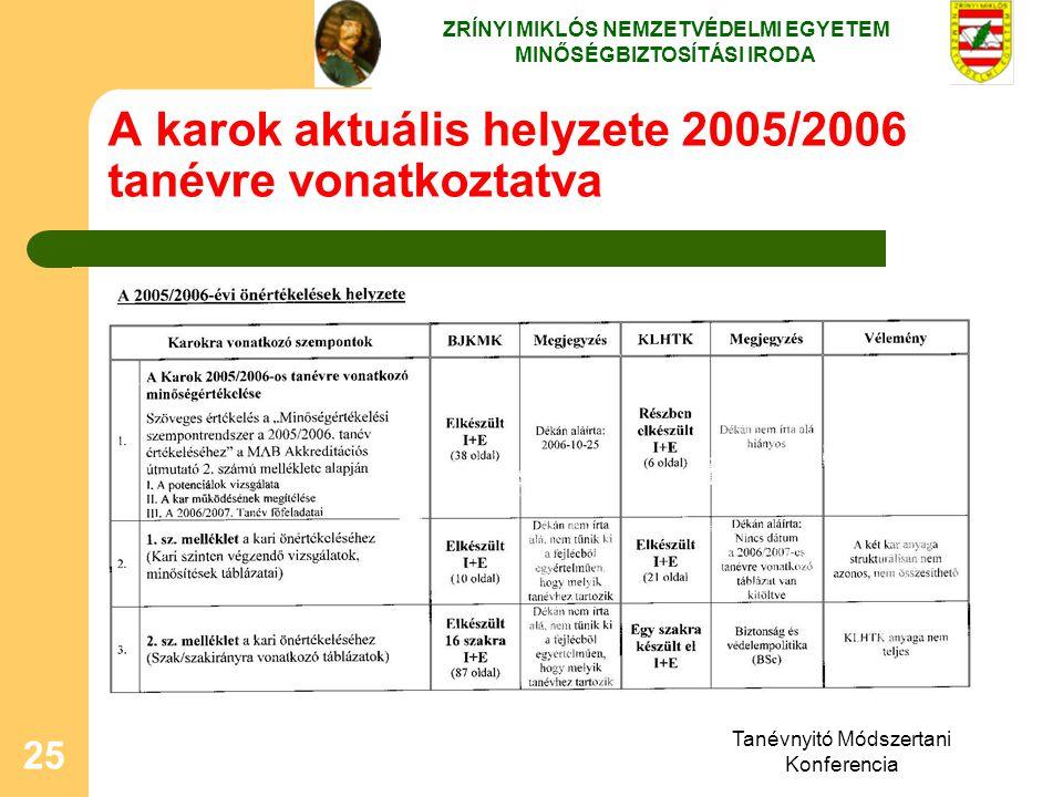 Tanévnyitó Módszertani Konferencia 25 A karok aktuális helyzete 2005/2006 tanévre vonatkoztatva ZRÍNYI MIKLÓS NEMZETVÉDELMI EGYETEM MINŐSÉGBIZTOSÍTÁSI