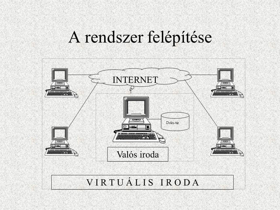 A rendszer felépítése Valós iroda V I R T U Á L I S I R O D A INTERNET Doku-tár