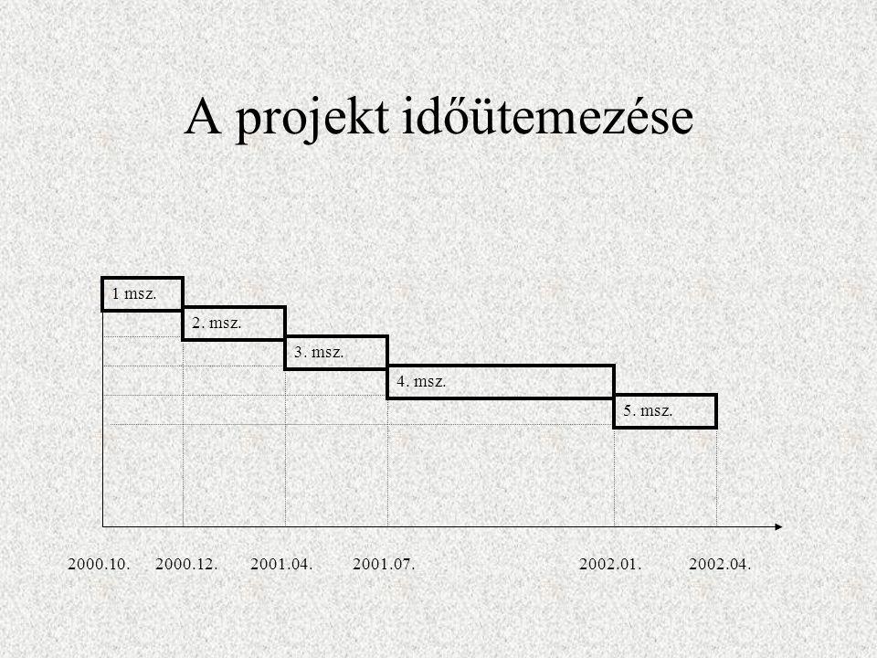 A projekt időütemezése 1 msz. 2. msz. 3. msz. 4.