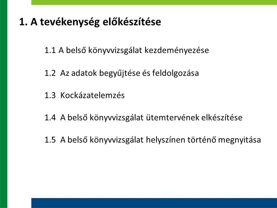 1. A tevékenység előkészítése 1.1 A belső könyvvizsgálat kezdeményezése 1.2 Az adatok begyűjtése és feldolgozása 1.3 Kockázatelemzés 1.4 A belső könyv