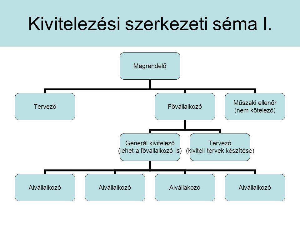 Kivitelezési szerkezeti séma I. Megrendelő TervezőFővállalkozó Generál kivitelező (lehet a fővállalkozó is) Alvállalkozó AlvállakozóAlvállalkozó Terve