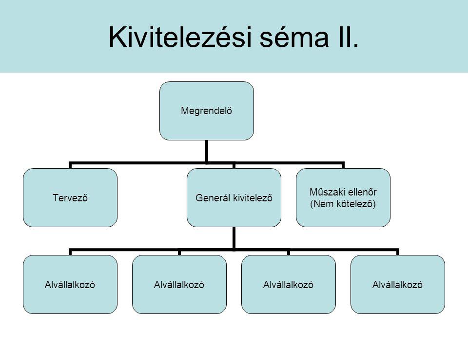Kivitelezési séma II. Megrendelő Tervező Generál kivitelező Alvállalkozó Műszaki ellenőr (Nem kötelező)