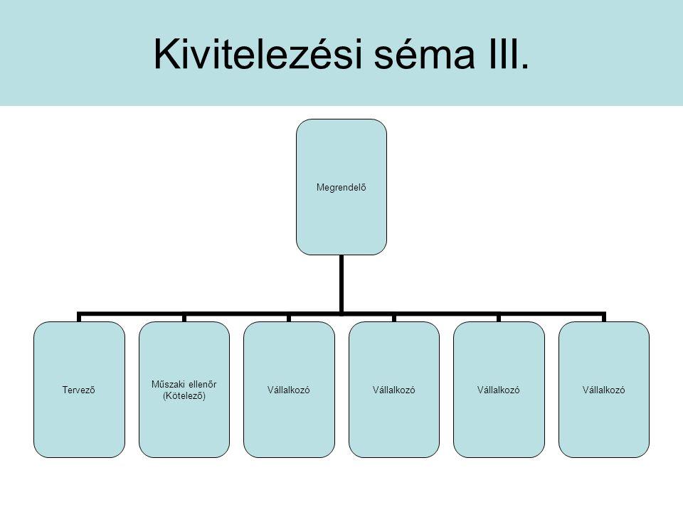 Generál kivitelezések gyakorlati menete Ütemterv készítés irányelvei: –Tervek feldolgozása –Az építési feladat folyamatokra bontása –A folyamatok erőforrás igényének meghatározása –A főfolyamatok (nincs tartalékidő) összekapcsolása –A munkamenet ütemtervek készítése –A rendelkezésre álló kapacitás összhangjának biztosítása