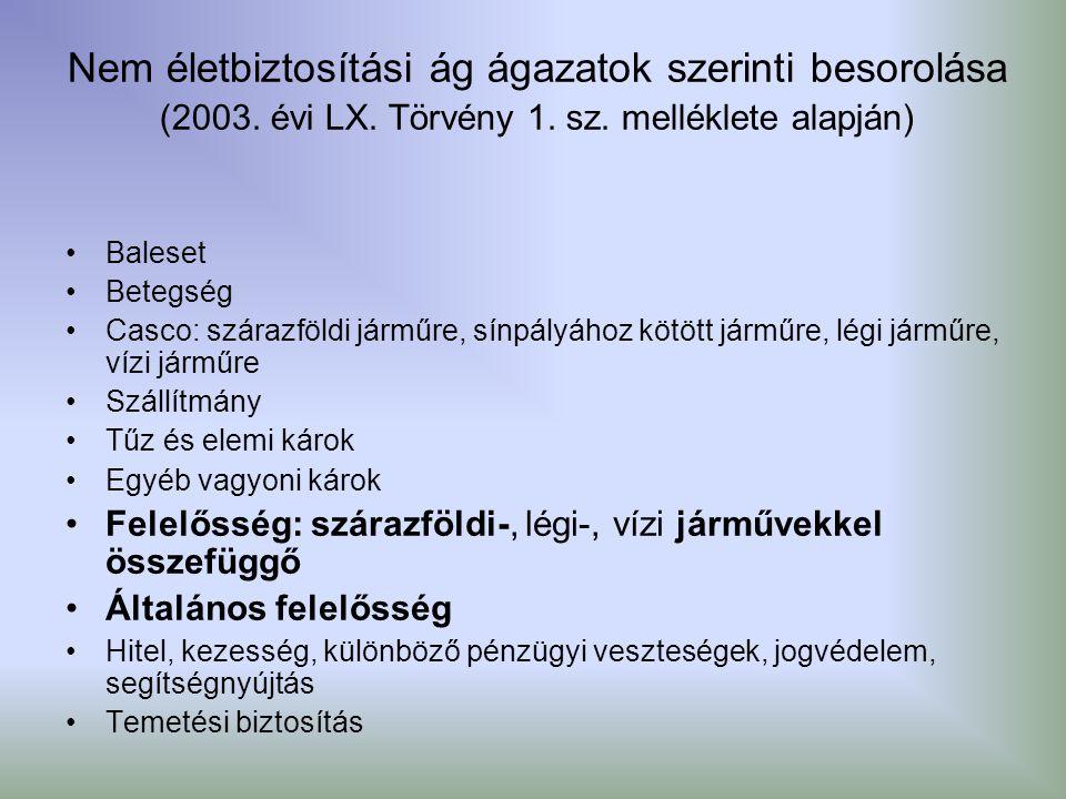 Nem életbiztosítási ág ágazatok szerinti besorolása (2003. évi LX. Törvény 1. sz. melléklete alapján) Baleset Betegség Casco: szárazföldi járműre, sín