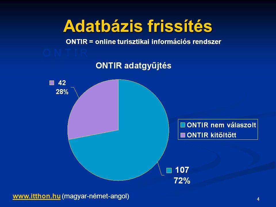 4 Adatbázis frissítés O N T I R ONTIR = online turisztikai információs rendszer www.itthon.huwww.itthon.hu (magyar-német-angol)