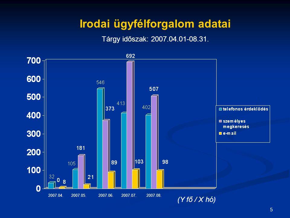 5 Irodai ügyfélforgalom adatai Tárgy időszak: 2007.04.01-08.31.