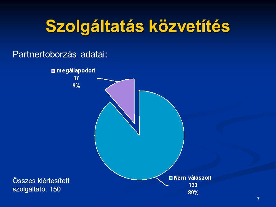 7 Szolgáltatás közvetítés Partnertoborzás adatai: Összes kiértesített szolgáltató: 150