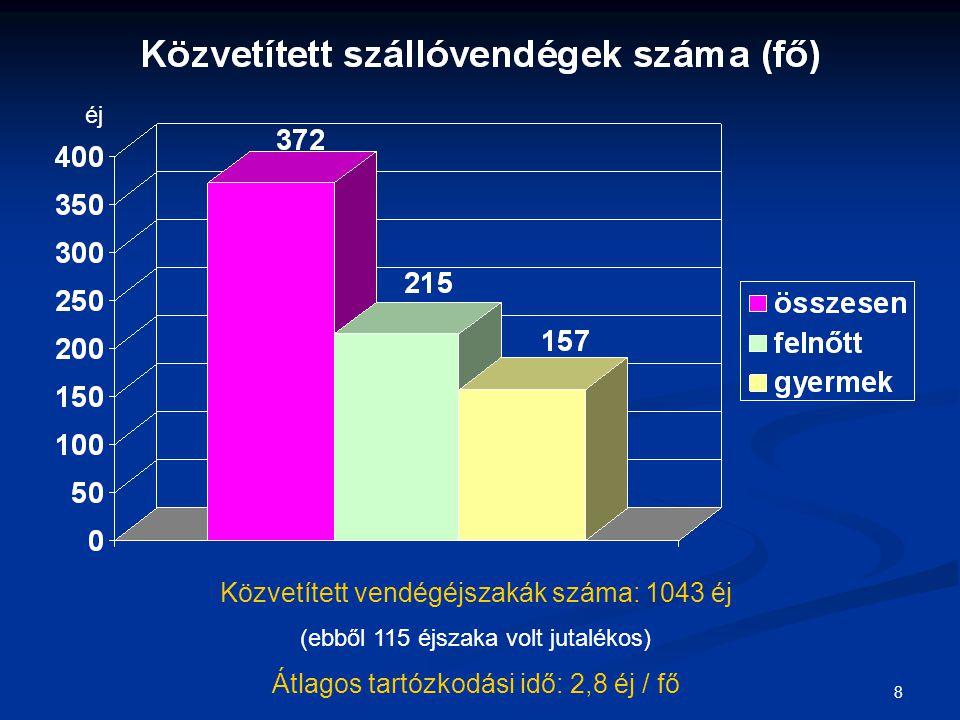 8 Közvetített vendégéjszakák száma: 1043 éj (ebből 115 éjszaka volt jutalékos) Átlagos tartózkodási idő: 2,8 éj / fő éj