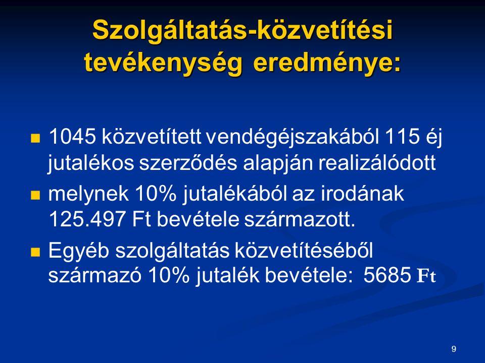 9 Szolgáltatás-közvetítési tevékenység eredménye: 1045 közvetített vendégéjszakából 115 éj jutalékos szerződés alapján realizálódott melynek 10% jutalékából az irodának 125.497 Ft bevétele származott.