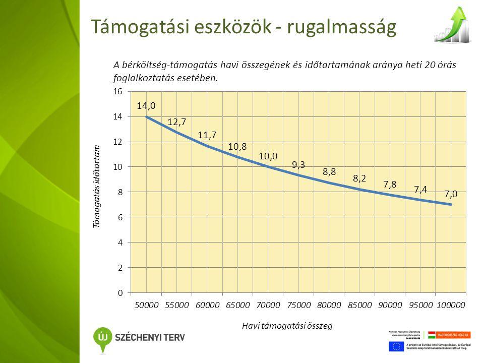 Támogatási eszközök - rugalmasság A bérköltség-támogatás havi összegének és időtartamának aránya heti 20 órás foglalkoztatás esetében.
