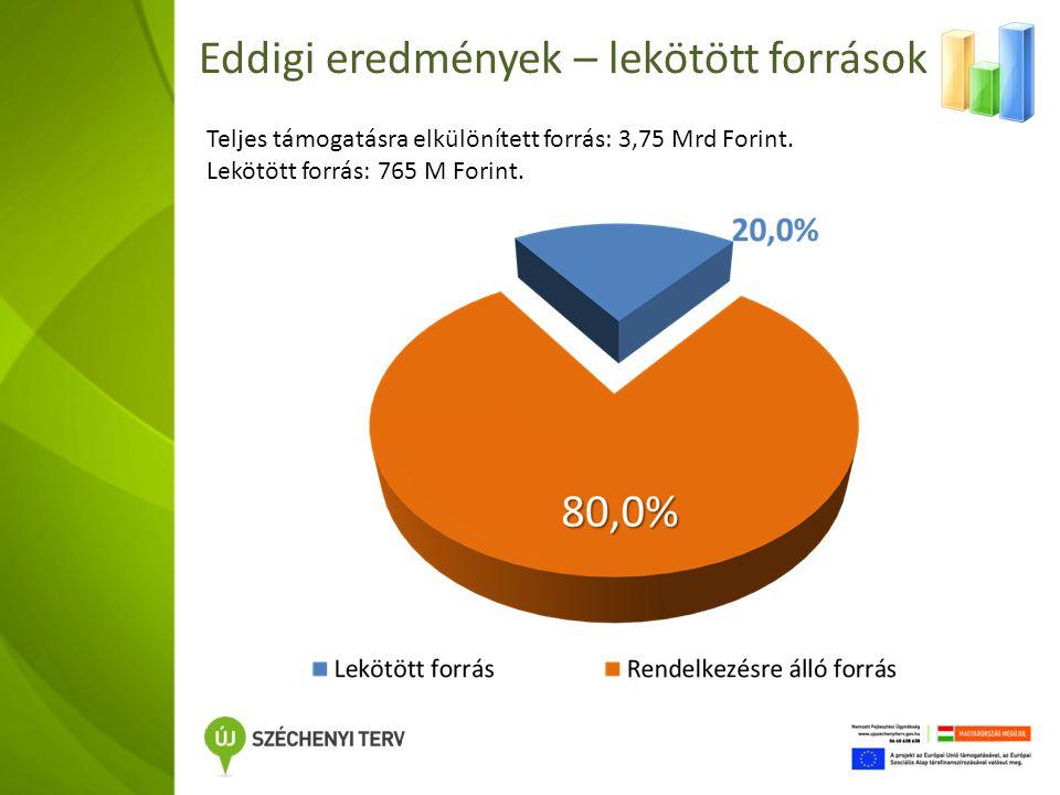 Eddigi eredmények – lekötött források Teljes támogatásra elkülönített forrás: 3,75 Mrd Forint.