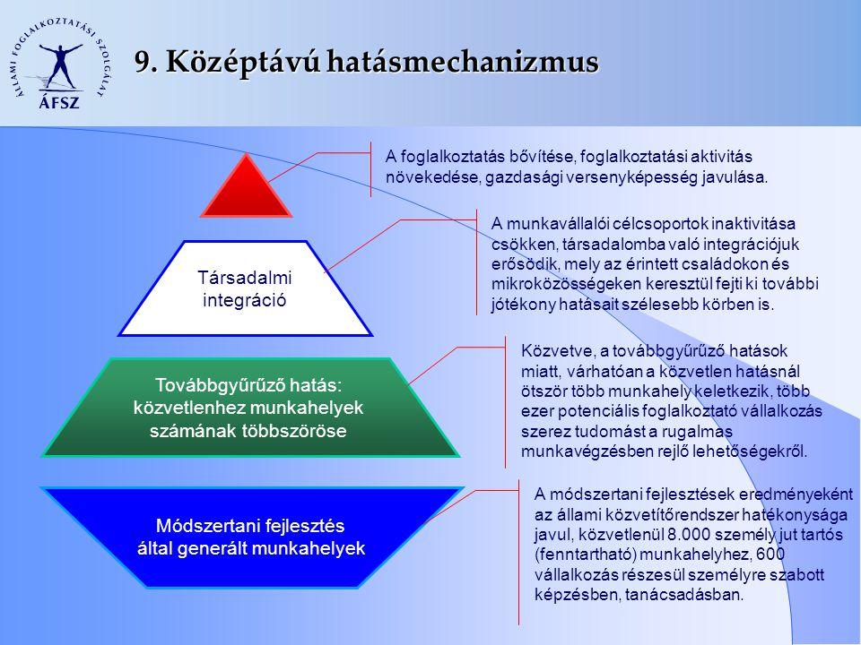 9. Középtávú hatásmechanizmus Módszertani fejlesztés által generált munkahelyek Továbbgyűrűző hatás: közvetlenhez munkahelyek számának többszöröse Tár