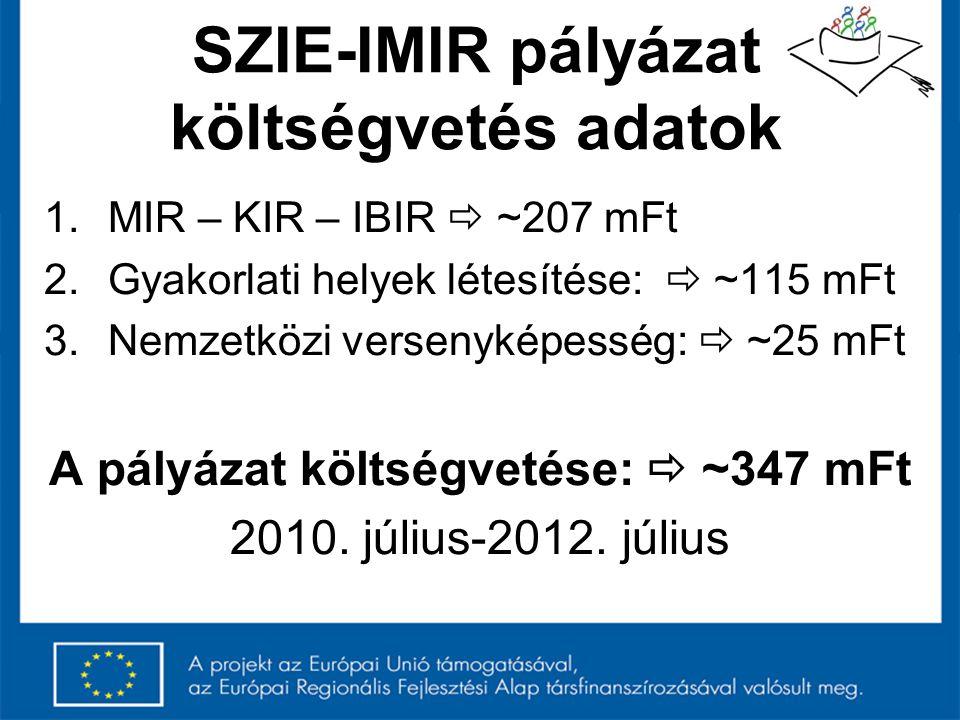 SZIE-IMIR pályázat költségvetés adatok 1.MIR – KIR – IBIR  ~207 mFt 2.Gyakorlati helyek létesítése:  ~115 mFt 3.Nemzetközi versenyképesség:  ~25 mF