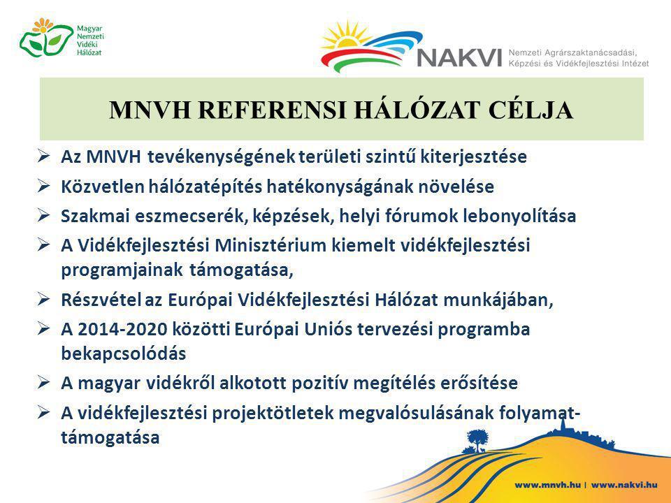 MNVH REFERENSI HÁLÓZAT CÉLJA  Az MNVH tevékenységének területi szintű kiterjesztése  Közvetlen hálózatépítés hatékonyságának növelése  Szakmai eszmecserék, képzések, helyi fórumok lebonyolítása  A Vidékfejlesztési Minisztérium kiemelt vidékfejlesztési programjainak támogatása,  Részvétel az Európai Vidékfejlesztési Hálózat munkájában,  A 2014-2020 közötti Európai Uniós tervezési programba bekapcsolódás  A magyar vidékről alkotott pozitív megítélés erősítése  A vidékfejlesztési projektötletek megvalósulásának folyamat- támogatása