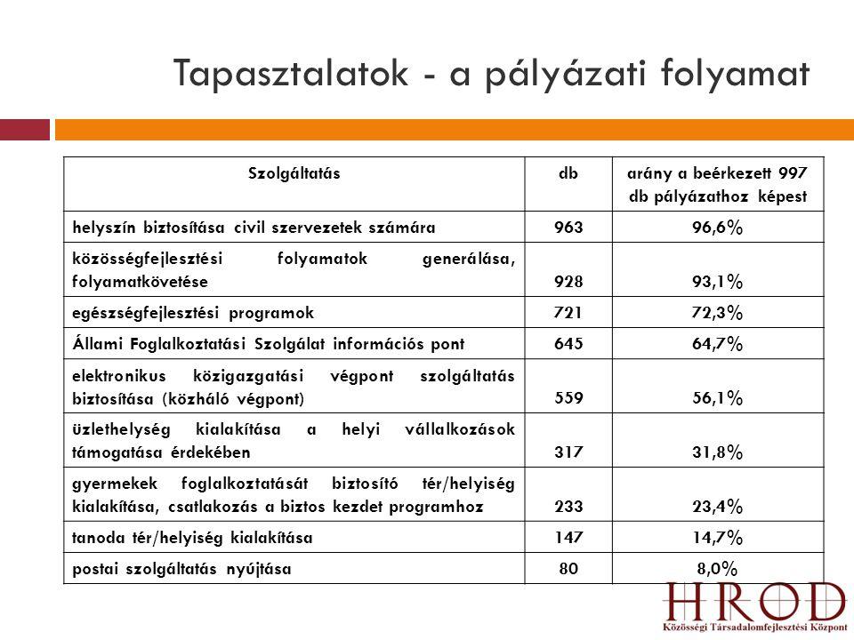 Tapasztalatok - a pályázati folyamat Szolgáltatásdbarány a beérkezett 997 db pályázathoz képest helyszín biztosítása civil szervezetek számára96396,6%