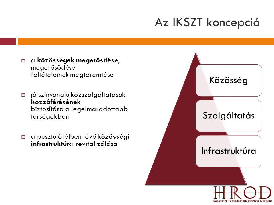 Az IKSZT koncepció  a közösségek megerősítése, megerősödése feltételeinek megteremtése  jó színvonalú közszolgáltatások hozzáférésének biztosítása a