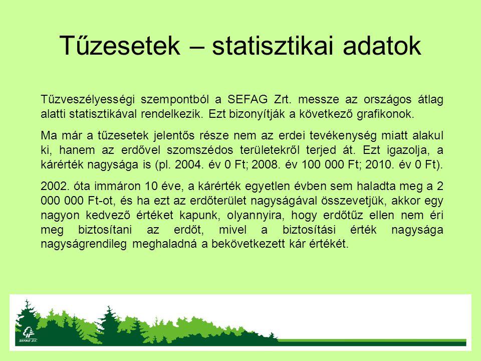 Tűzesetek – statisztikai adatok Tűzveszélyességi szempontból a SEFAG Zrt. messze az országos átlag alatti statisztikával rendelkezik. Ezt bizonyítják