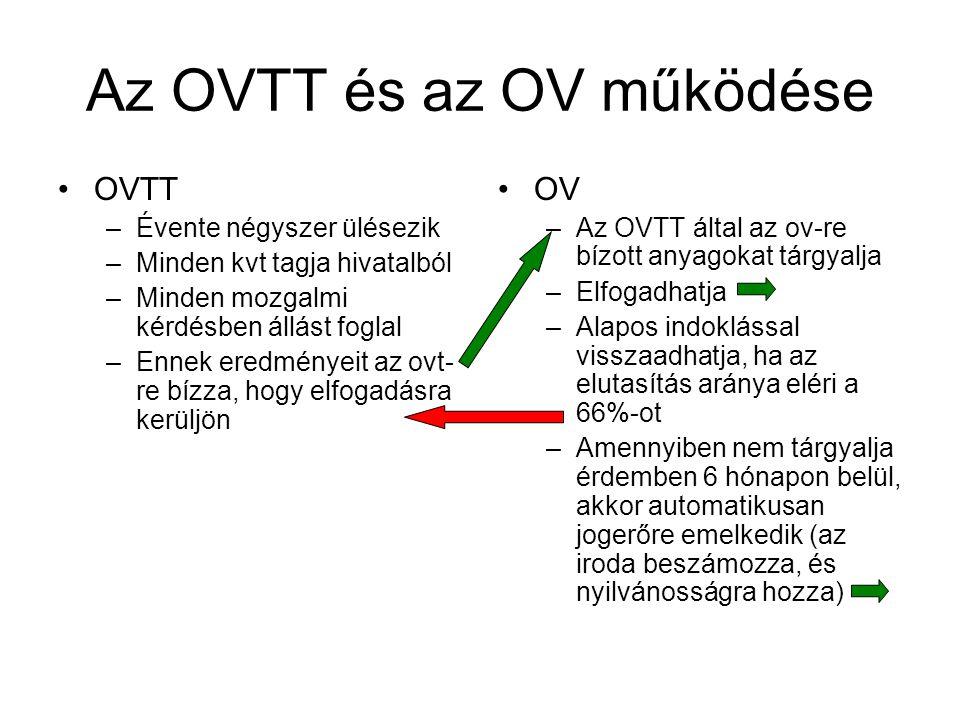 Az OVTT és az OV működése OVTT –Évente négyszer ülésezik –Minden kvt tagja hivatalból –Minden mozgalmi kérdésben állást foglal –Ennek eredményeit az ovt- re bízza, hogy elfogadásra kerüljön OV –Az OVTT által az ov-re bízott anyagokat tárgyalja –Elfogadhatja –Alapos indoklással visszaadhatja, ha az elutasítás aránya eléri a 66%-ot –Amennyiben nem tárgyalja érdemben 6 hónapon belül, akkor automatikusan jogerőre emelkedik (az iroda beszámozza, és nyilvánosságra hozza)