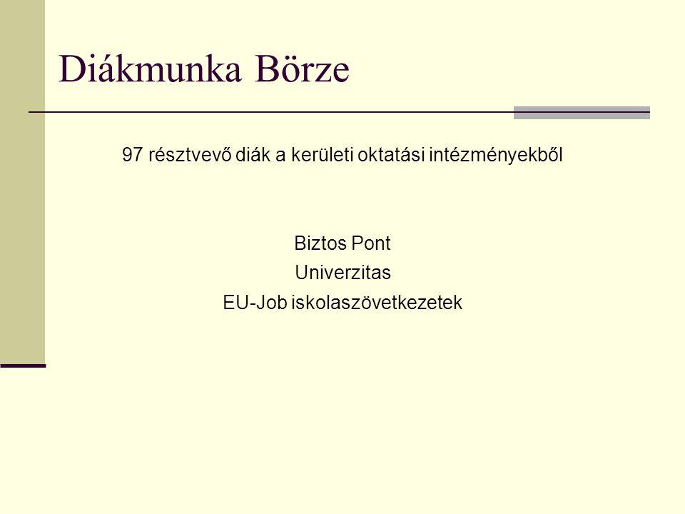 97 résztvevő diák a kerületi oktatási intézményekből Biztos Pont Univerzitas EU-Job iskolaszövetkezetek