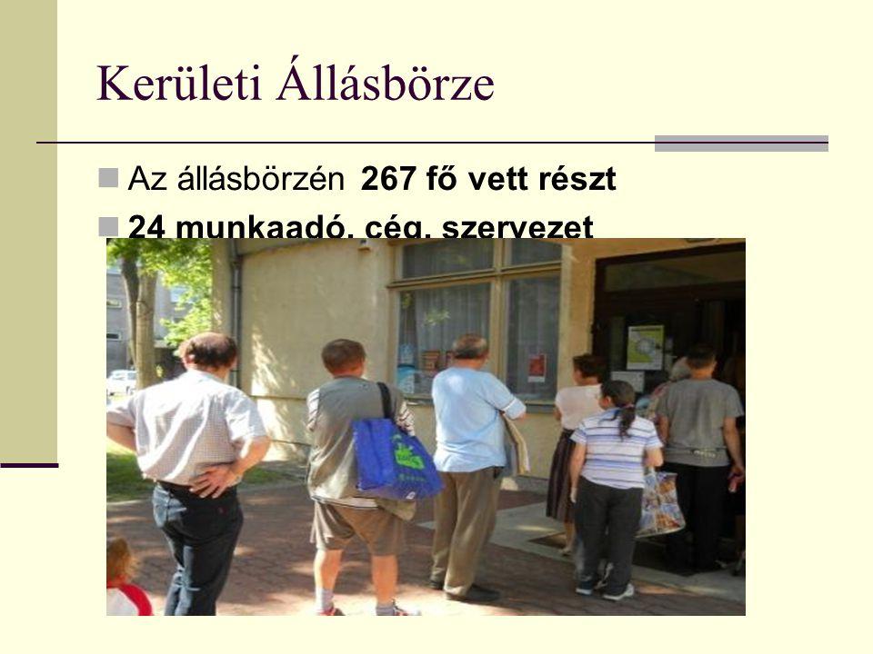 Középiskolai prevenciós munka Kerületi Képzési Börze Kerületi Képzési Börzén a látogatók összesen 371-en voltak