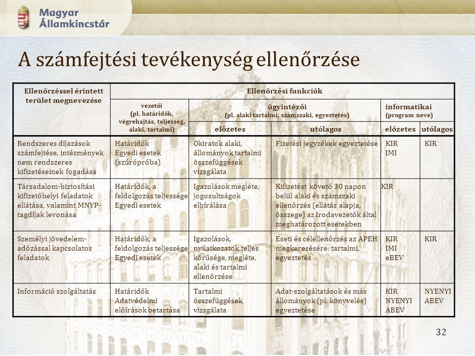 32 Ellenőrzéssel érintett terület megnevezése Ellenőrzési funkciók vezetői (pl.