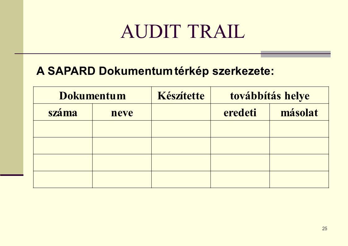 25 AUDIT TRAIL A SAPARD Dokumentum térkép szerkezete: DokumentumKészítettetovábbítás helye számaneveeredetimásolat