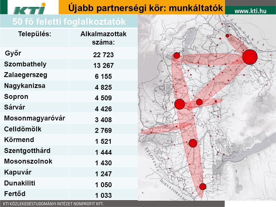 Újabb partnerségi kör: munkáltatók 50 fő feletti foglalkoztatók Település:Alkalmazottak száma: Győr 22 723 Szombathely 13 267 Zalaegerszeg 6 155 Nagyk