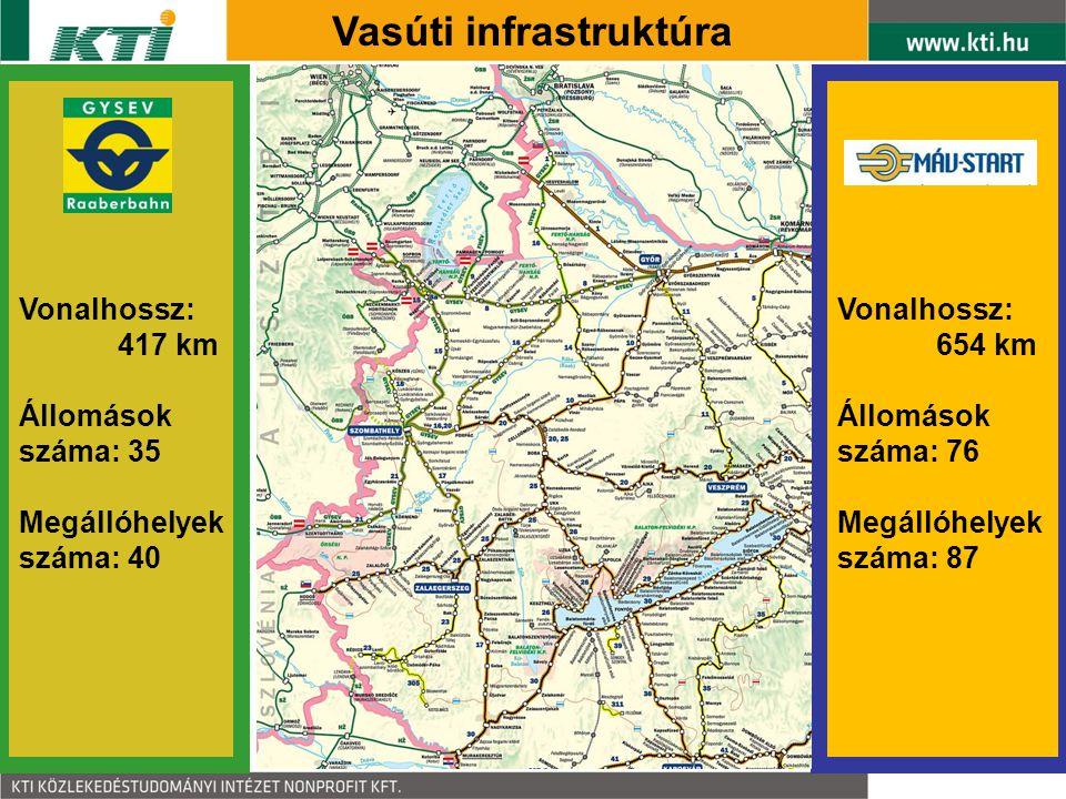 Vonalhossz: 654 km Állomások száma: 76 Megállóhelyek száma: 87 Vonalhossz: 417 km Állomások száma: 35 Megállóhelyek száma: 40 Vasúti infrastruktúra