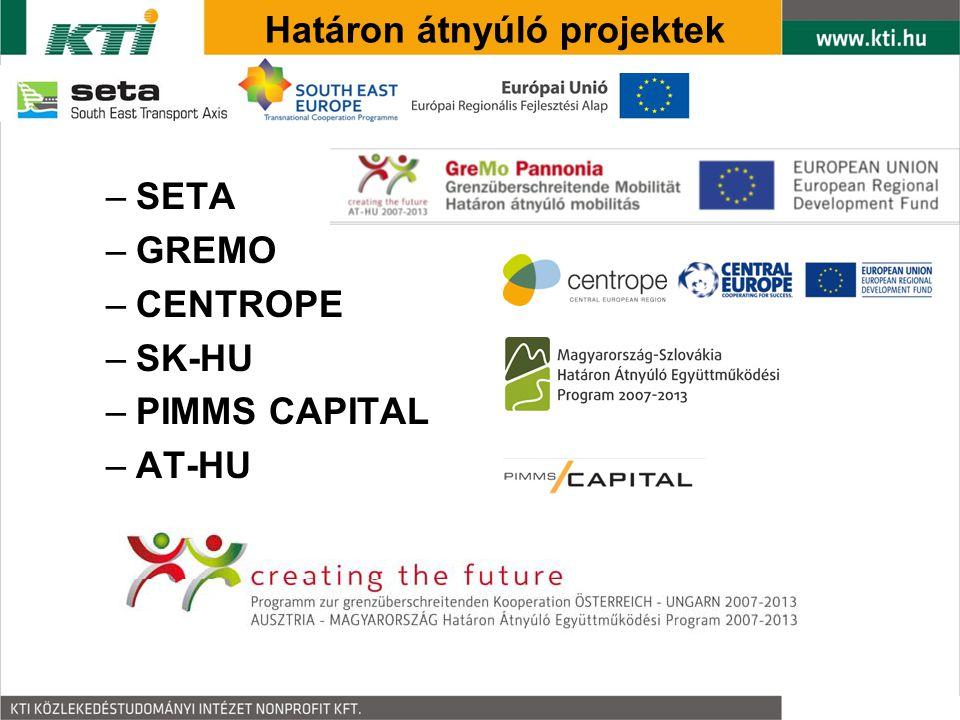 Határon átnyúló projektek –SETA –GREMO –CENTROPE –SK-HU –PIMMS CAPITAL –AT-HU