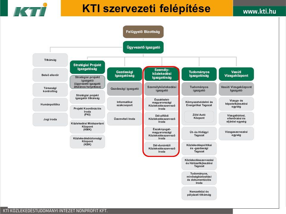 KTI szervezeti felépítése