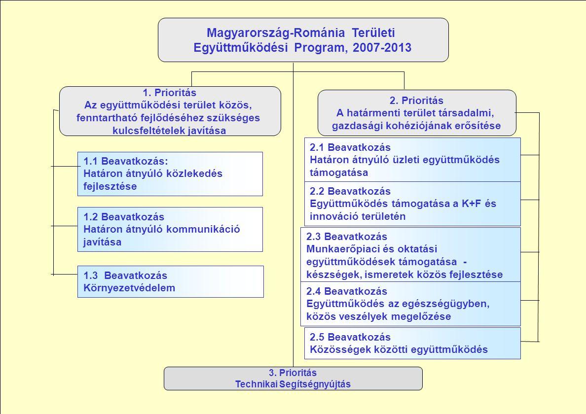 EU és üzlet határok nélkül Hotel Termálban Félixfürdő 27 Magyarország-Románia Területi Együttműködési Program, 2007-2013 1. Prioritás Az együttműködés
