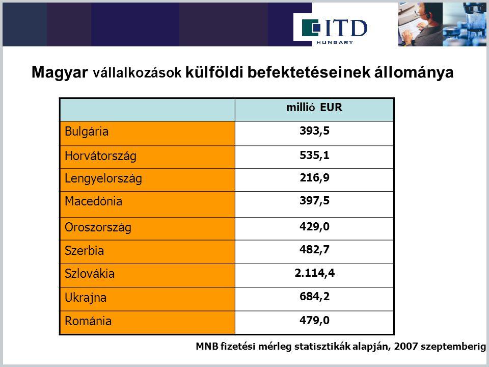 Magyar vállalkozások külföldi befektetéseinek állománya milli ó EUR Bulg á ria 393,5 Horv á torsz á g 535,1 Lengyelorsz á g 216,9 Maced ó nia 397,5 Or