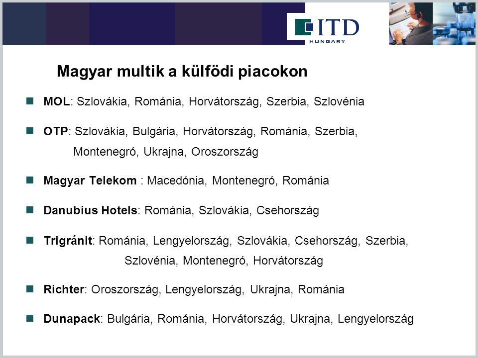 MOL: Szlovákia, Románia, Horvátország, Szerbia, Szlovénia OTP: Szlovákia, Bulgária, Horvátország, Románia, Szerbia, Montenegró, Ukrajna, Oroszország M