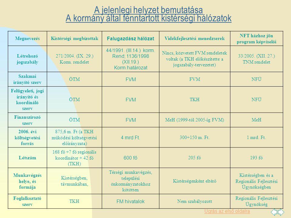 Ugrás az első oldalra A jelenlegi helyzet bemutatása A kormány által fenntartott kistérségi hálózatok MegnevezésKistérségi megbízottak Falugazdász hálózat Vidékfejlesztési menedzserek NFT házhoz jön program képviselői Létrehozó jogszabály 271/2004.