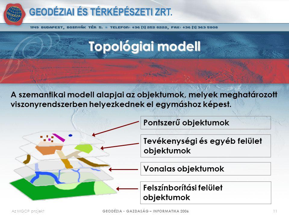 Az MGCP projekt GEODÉZIA - GAZDASÁG – INFORMATIKA 2006 11 Topológiai modell A szemantikai modell alapjai az objektumok, melyek meghatározott viszonyrendszerben helyezkednek el egymáshoz képest.