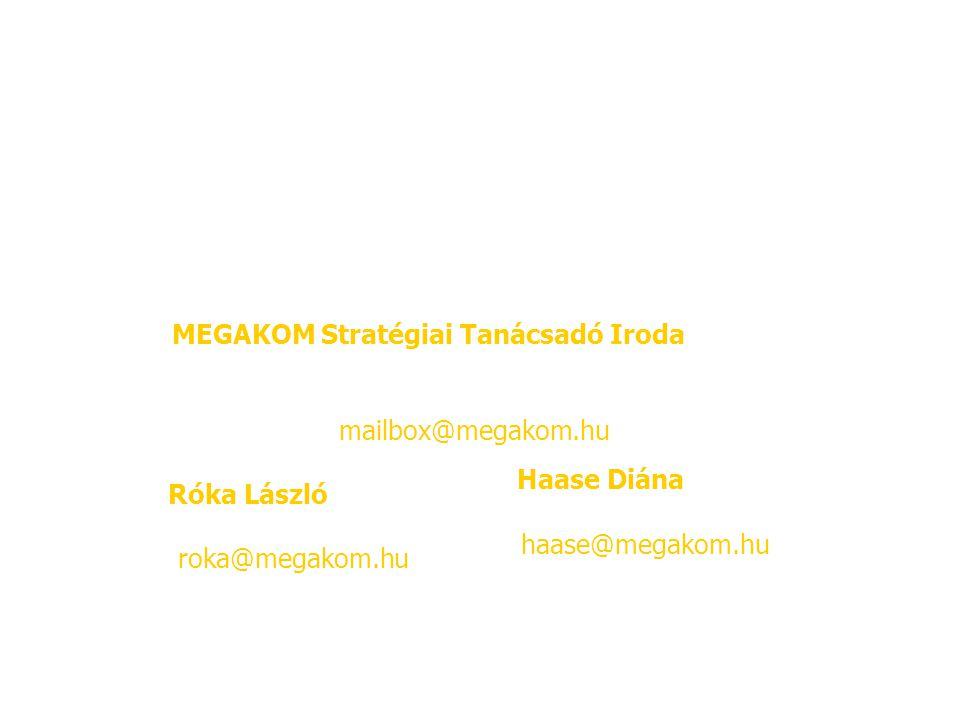 MEGAKOM Stratégiai Tanácsadó Iroda 4400 Nyíregyháza, Vörösmarty u. 4. Tel/Fax: 42/409-482 E-mail: mailbox@megakom.hu Róka László Tel/Fax: 42/409-482 E