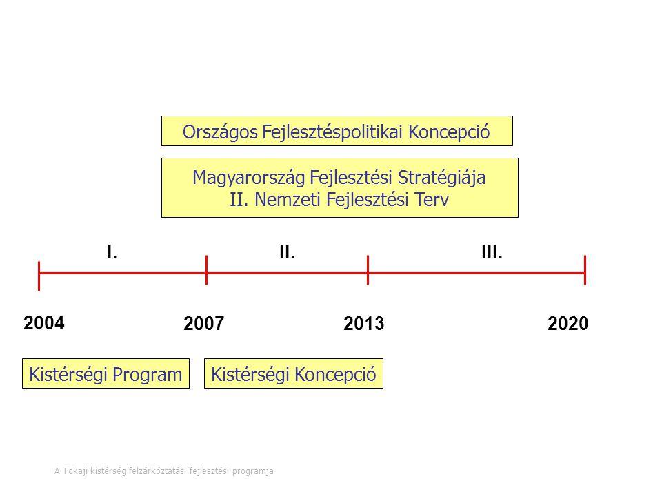 A tervezés időtávja 4. oldal A Tokaji kistérség felzárkóztatási fejlesztési programja 2020 2004 2007 2013 I.II.III. Országos Fejlesztéspolitikai Konce