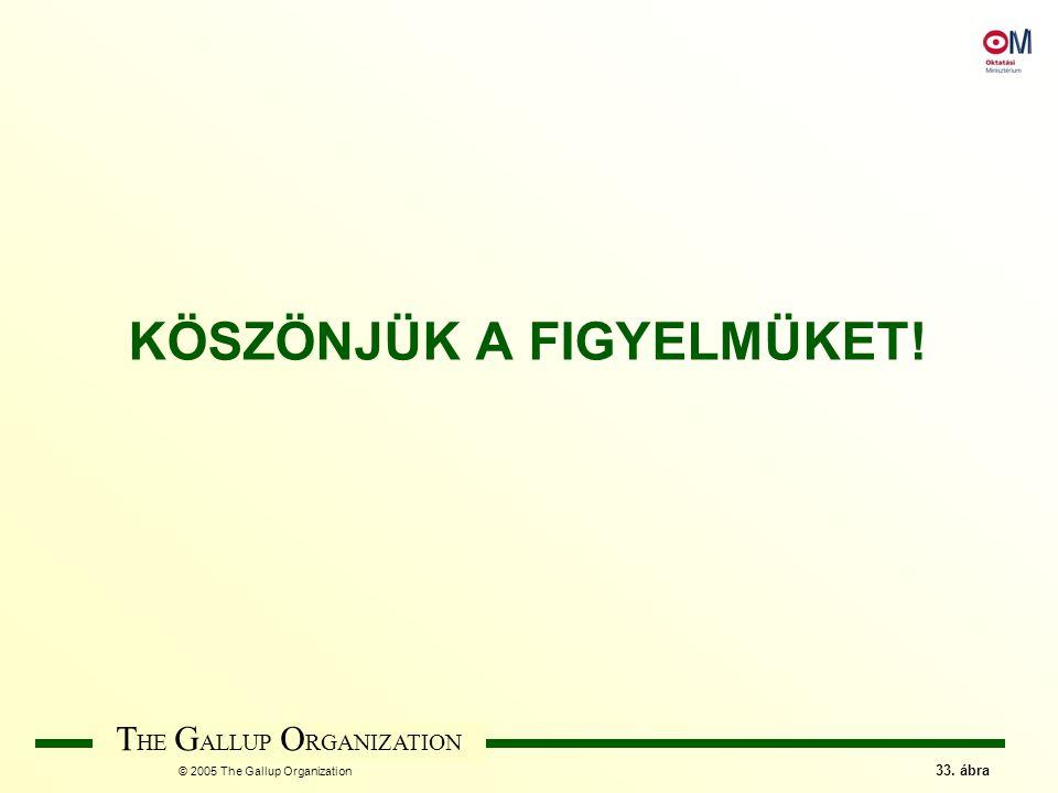 T HE G ALLUP O RGANIZATION © 2005 The Gallup Organization 33. ábra KÖSZÖNJÜK A FIGYELMÜKET!