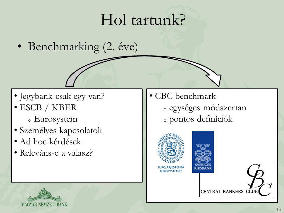 Hol tartunk? Benchmarking (2. éve) 13 Jegybank csak egy van? ESCB / KBER o Eurosystem Személyes kapcsolatok Ad hoc kérdések Releváns-e a válasz? CBC b